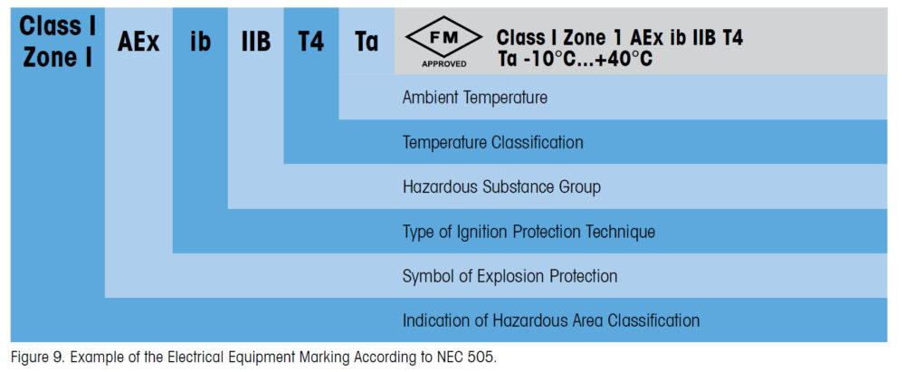 Safety Competence: Hazardous Area Regulations and Standards 7