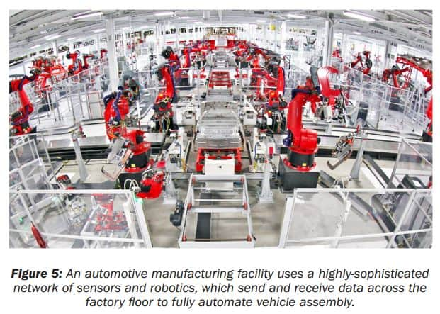 Becoming the Factory of the Future: Part 1 5